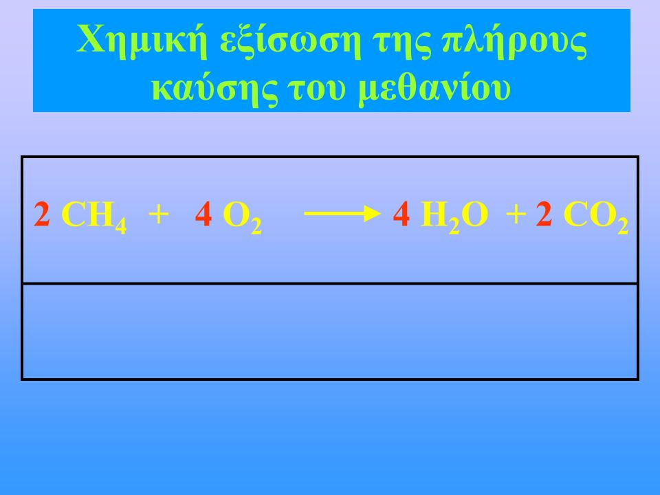 Χημική εξίσωση της πλήρους καύσης του μεθανίου