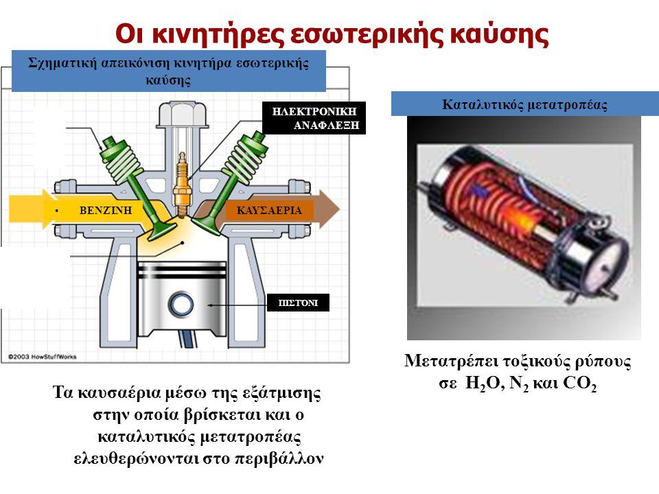 Οι κινητήρες εσωτερικής καύσης