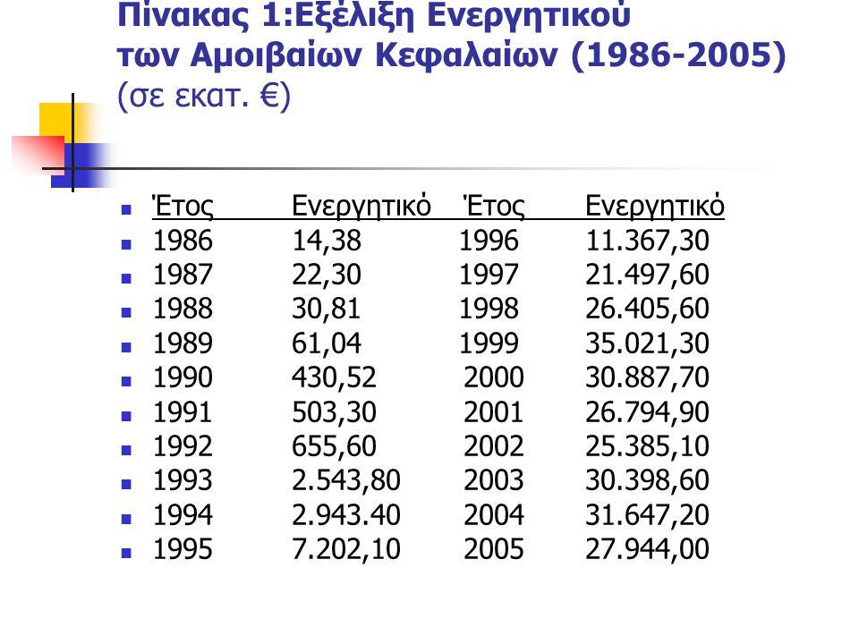 Πίνακας 1:Εξέλιξη Ενεργητικού των Αμοιβαίων Κεφαλαίων (1986-2005) (σε εκατ. €)