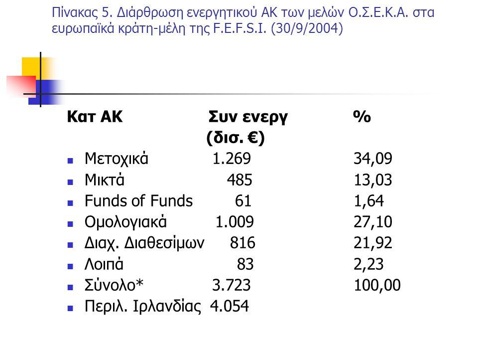 Κατ ΑΚ Συν ενεργ % (δισ. €) Μετοχικά 1.269 34,09 Μικτά 485 13,03