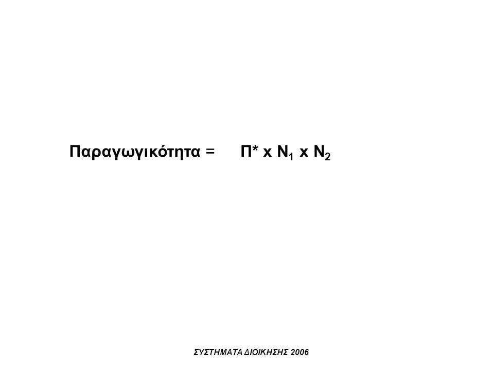 Παραγωγικότητα = Π* x Ν1 x Ν2 ΣΥΣΤΗΜΑΤΑ ΔΙΟΙΚΗΣΗΣ 2006