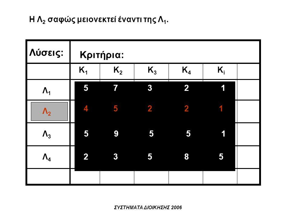 Λύσεις: Κριτήρια: Η Λ2 σαφώς μειονεκτεί έναντι της Λ1. Κ1 Κ2 Κ3 Κ4 Κi