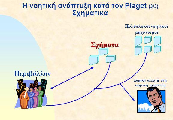 Η νοητική ανάπτυξη κατά τον Piaget (3/3) Σχηματικά