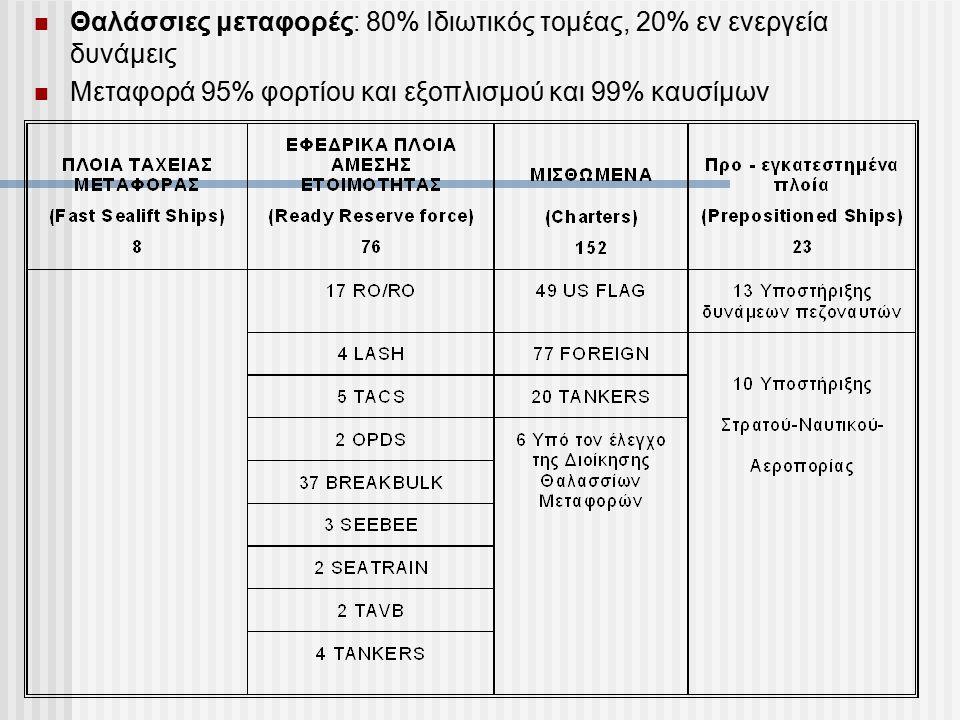 Θαλάσσιες μεταφορές: 80% Ιδιωτικός τομέας, 20% εν ενεργεία δυνάμεις