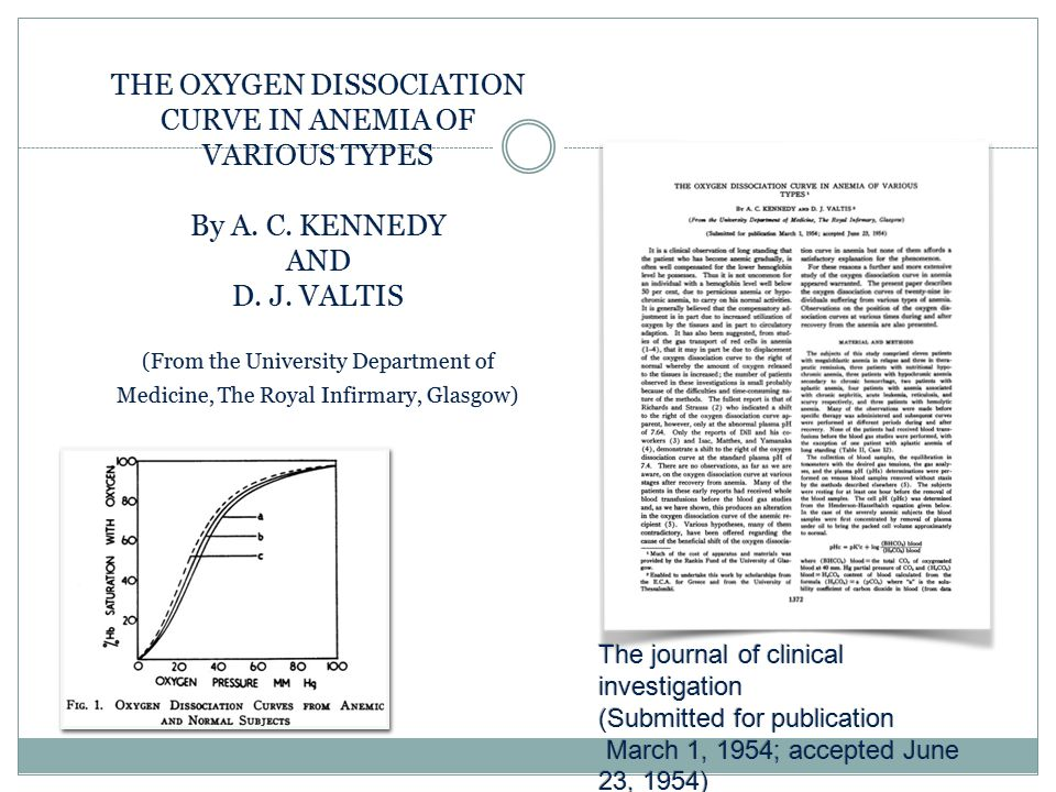 THE OXYGEN DISSOCIATION CURVE IN ANEMIA OF VARIOUS TYPES By A. C