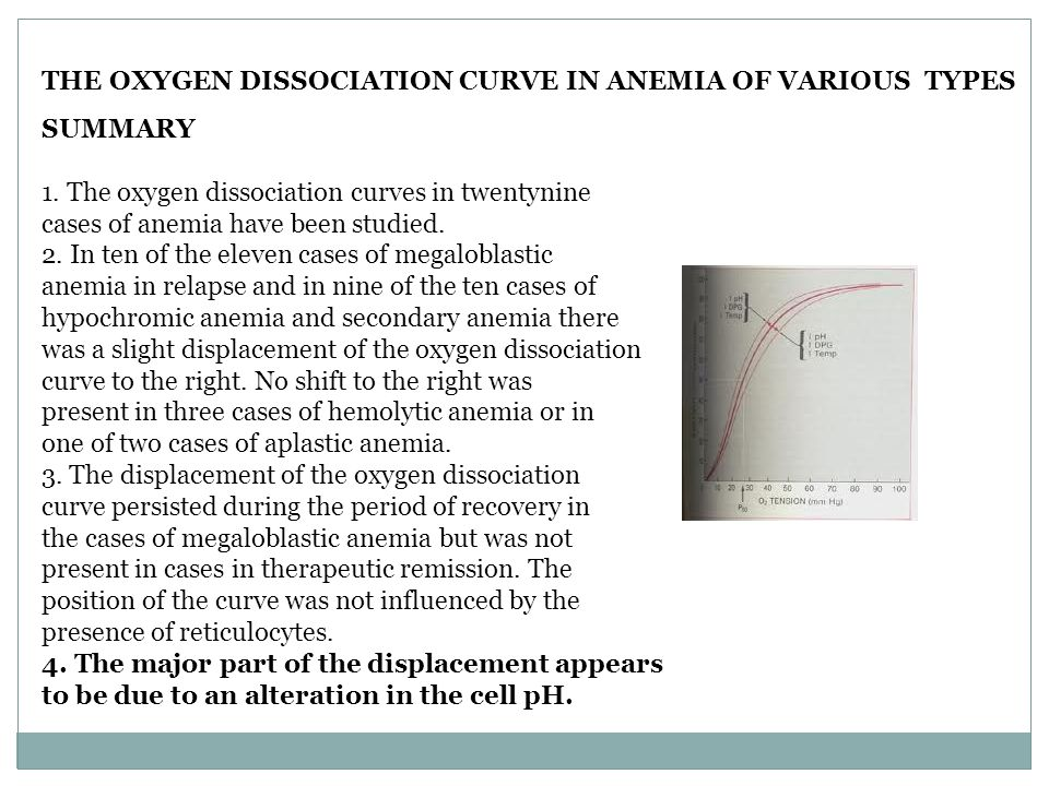 THE OXYGEN DISSOCIATION CURVE IN ANEMIA OF VARIOUS TYPES