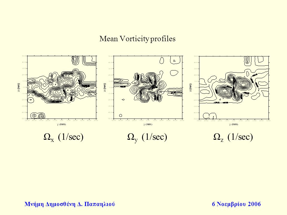 Mean Vorticity profiles