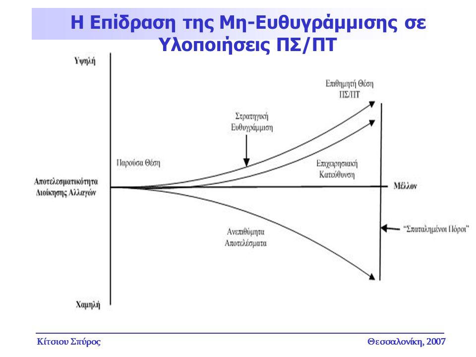 Η Επίδραση της Μη-Ευθυγράμμισης σε Υλοποιήσεις ΠΣ/ΠΤ