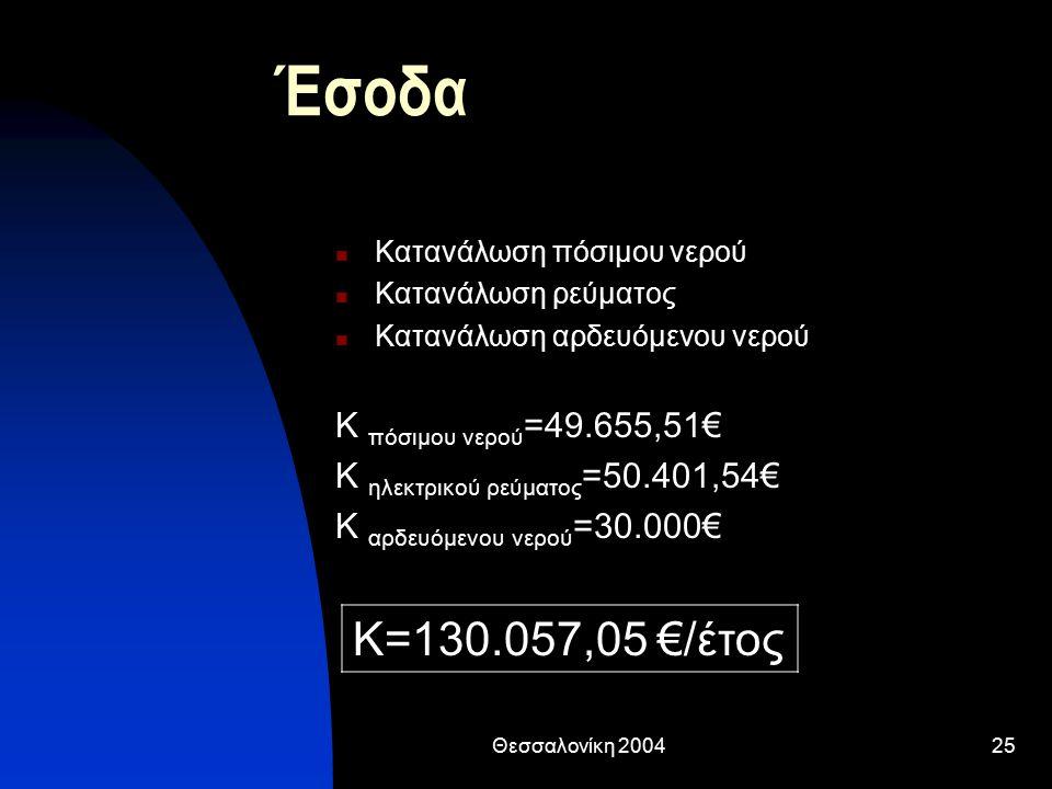 Έσοδα Κ=130.057,05 €/έτος Κ πόσιμου νερού=49.655,51€