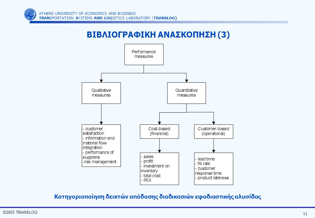 ΒΙΒΛΙΟΓΡΑΦΙΚΗ ΑΝΑΣΚΟΠΗΣΗ (3)