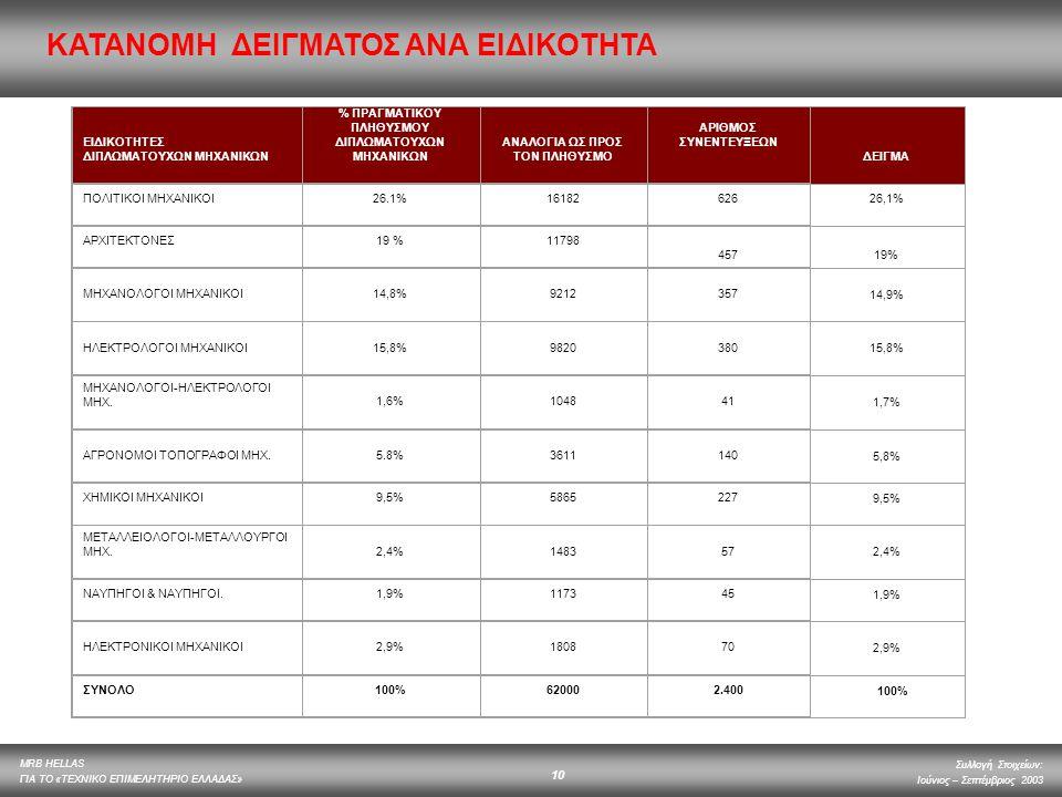% ΠΡΑΓΜΑΤΙΚΟΥ ΠΛΗΘΥΣΜΟΥ ΑΝΑΛΟΓΙΑ ΩΣ ΠΡΟΣ ΤΟΝ ΠΛΗΘΥΣΜΟ