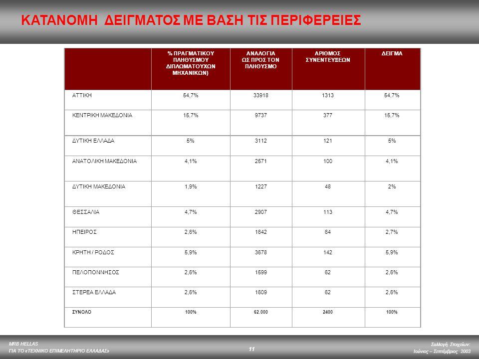 % ΠΡΑΓΜΑΤΙΚΟΥ ΠΛΗΘΥΣΜΟΥ