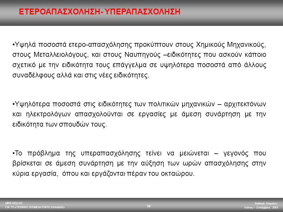 ΕΤΕΡΟΑΠΑΣΧΟΛΗΣΗ- ΥΠΕΡΑΠΑΣΧΟΛΗΣΗ