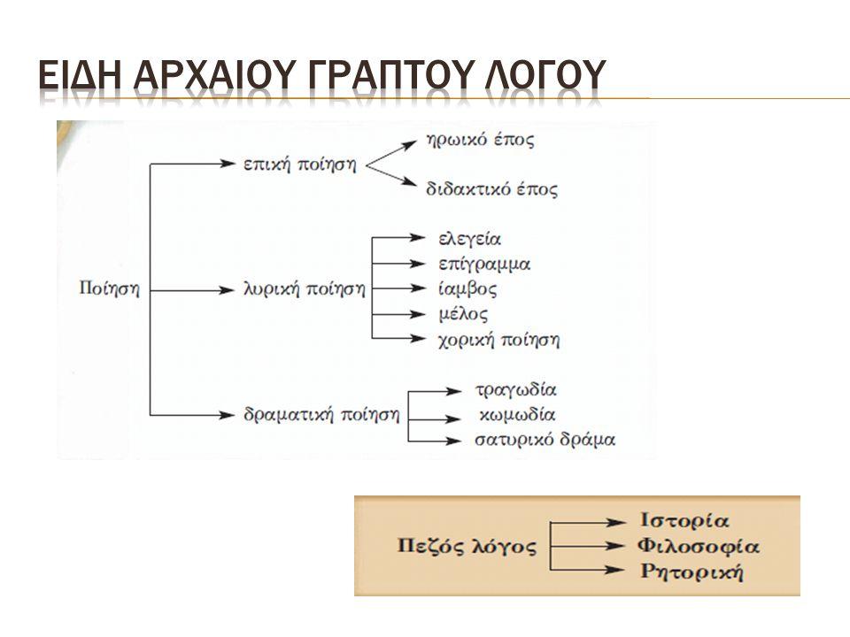 Ειδη αρχαιου γραπτου λογου