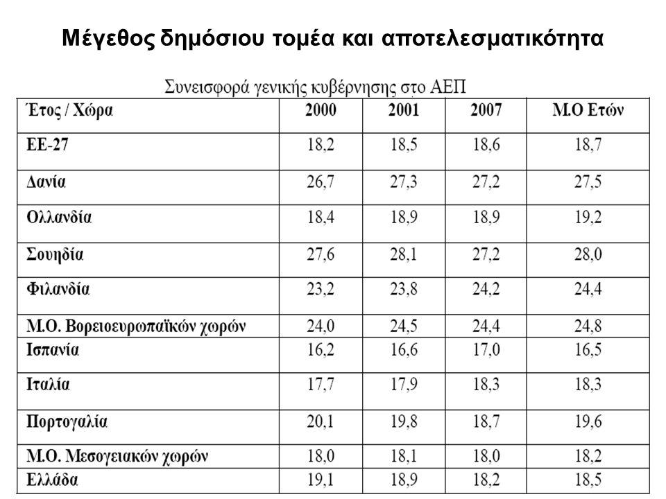 Μέγεθος δημόσιου τομέα και αποτελεσματικότητα