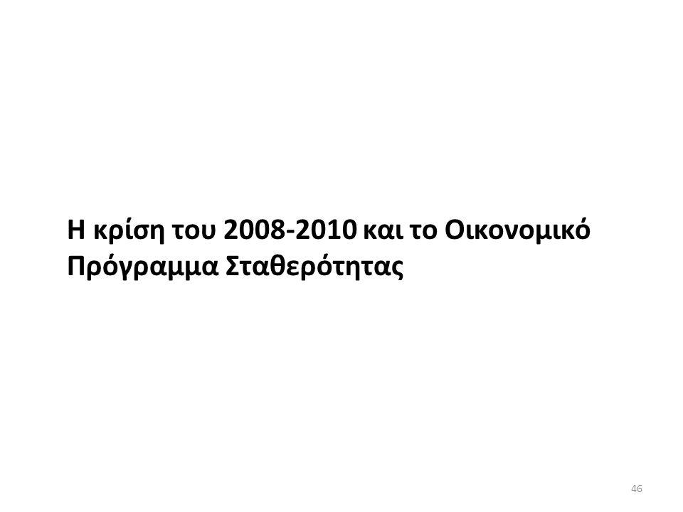 Η κρίση του 2008-2010 και το Οικονομικό Πρόγραμμα Σταθερότητας