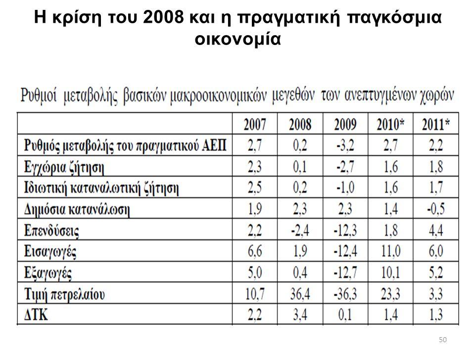 Η κρίση του 2008 και η πραγματική παγκόσμια οικονομία