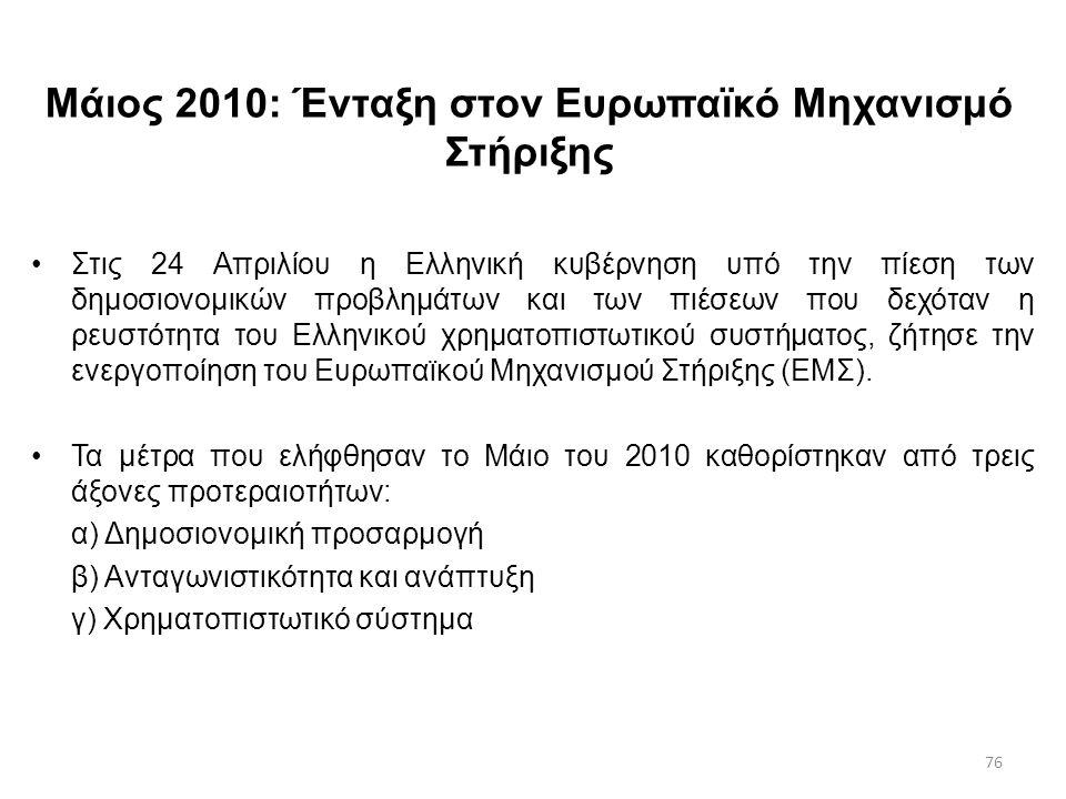 Μάιος 2010: Ένταξη στον Ευρωπαϊκό Μηχανισμό Στήριξης