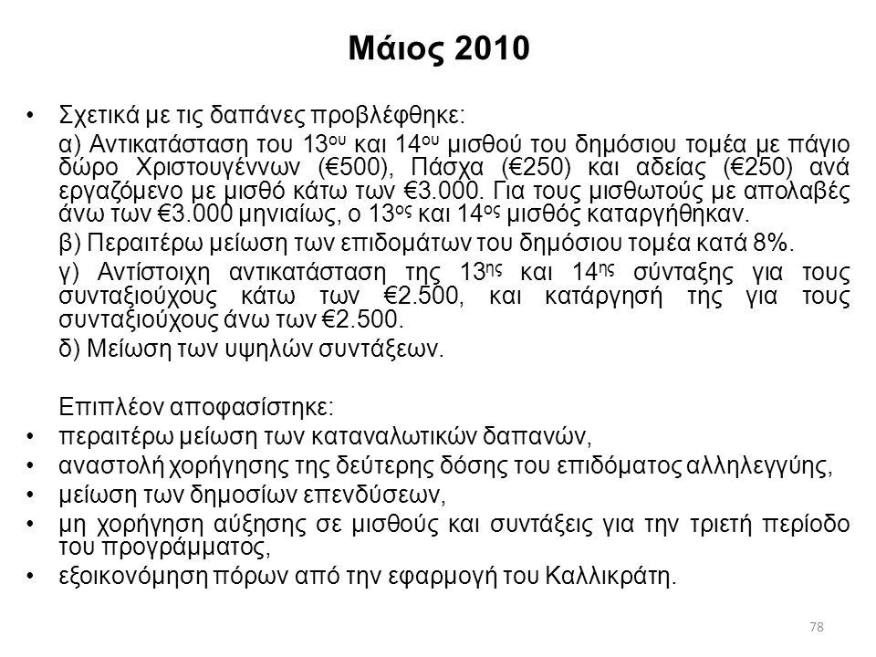 Μάιος 2010 Σχετικά με τις δαπάνες προβλέφθηκε: