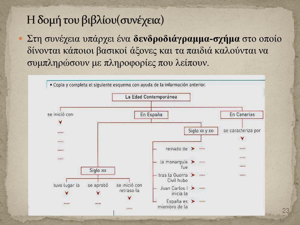 Η δομή του βιβλίου(συνέχεια)