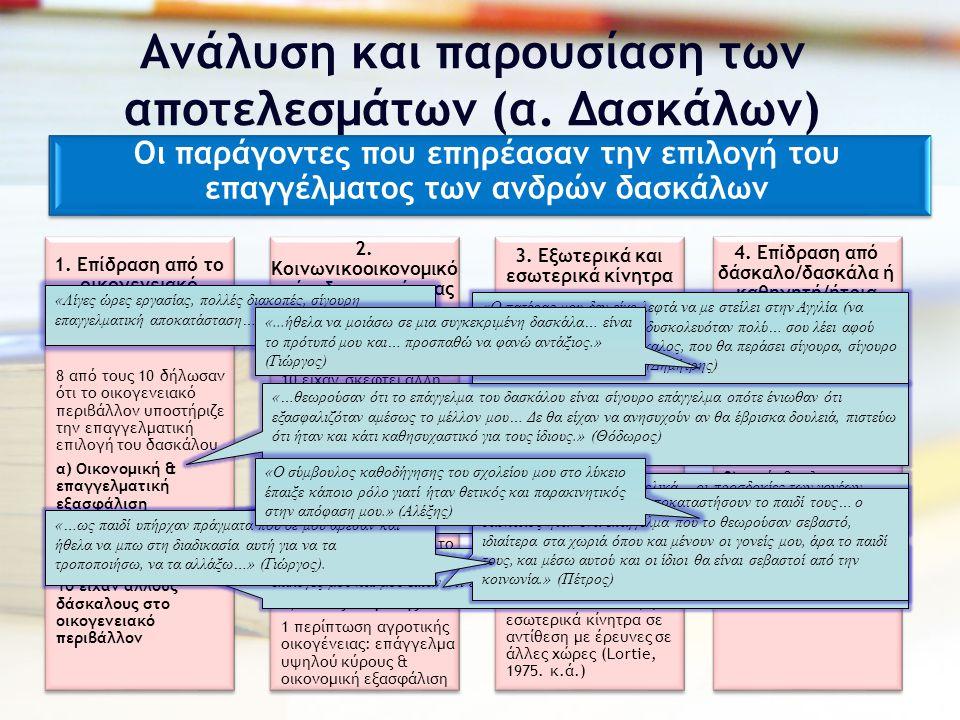 Ανάλυση και παρουσίαση των αποτελεσμάτων (α. Δασκάλων)