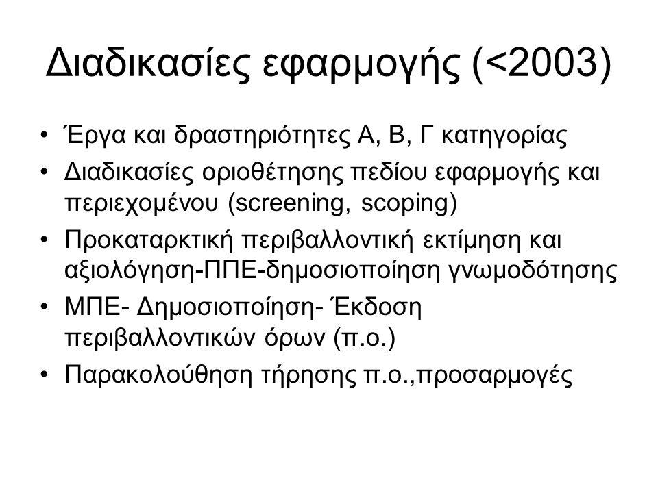 Διαδικασίες εφαρμογής (<2003)