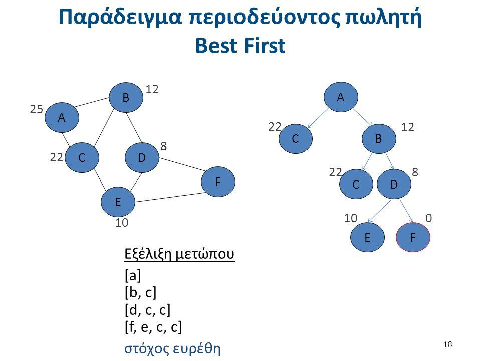 Εφαρμογή της BestFS στο 8-puzzles