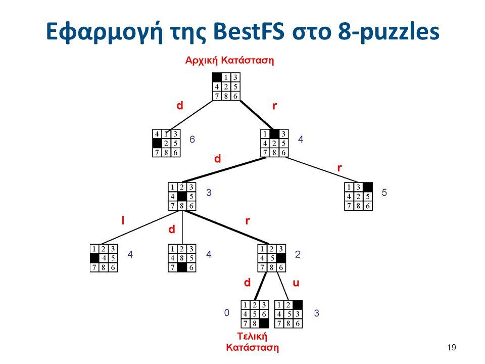 Άλφα-Άστρο - Α* (1 από 2) Ο αλγόριθμος Α (Άλφα Άστρο) είναι κατά βάσει BestFS, αλλά με ευριστική συνάρτηση: