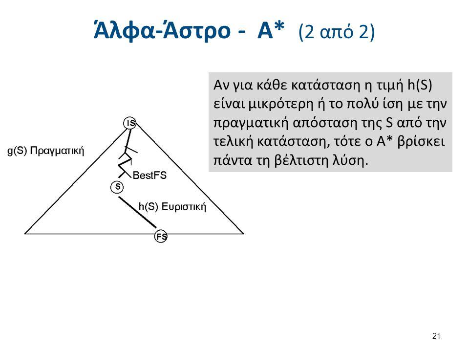 Αλγόριθμος της Άλφα-Άστρο - Α*