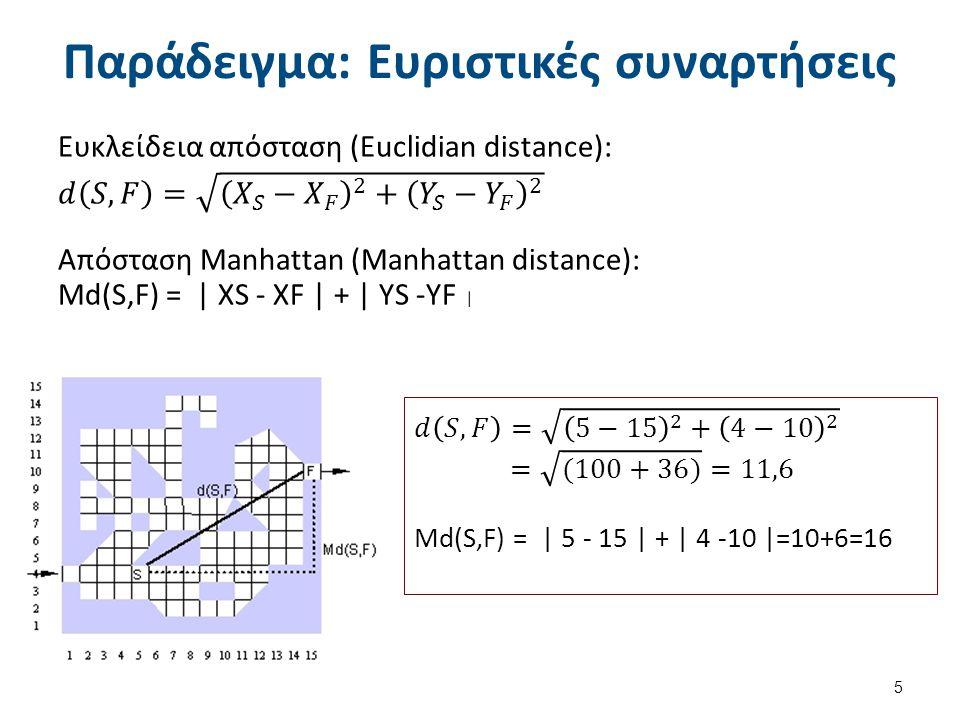 Παράδειγμα: Ευριστικός μηχανισμός και συναρτήσεις στο N-Puzzle