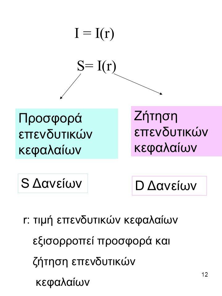 I = I(r) S= I(r) Ζήτηση επενδυτικών κεφαλαίων