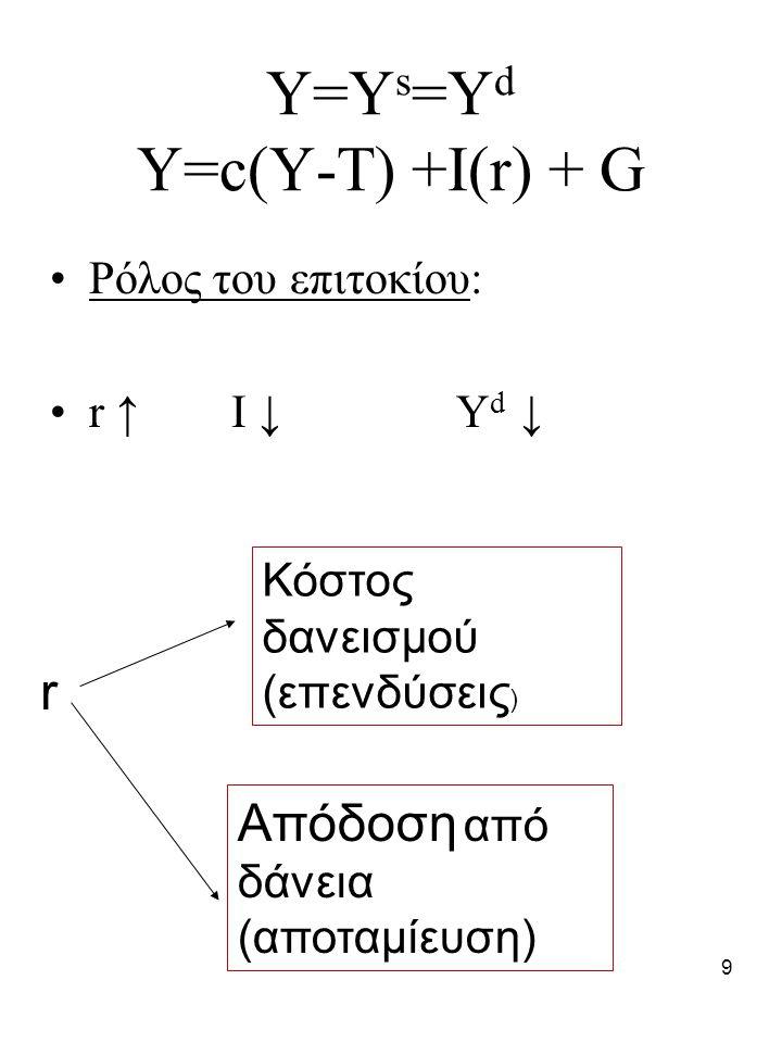 Y=Ys=Yd Y=c(Y-T) +I(r) + G