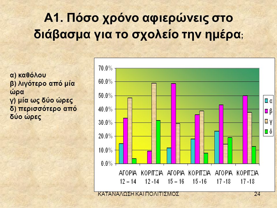 Α1. Πόσο χρόνο αφιερώνεις στο διάβασμα για το σχολείο την ημέρα;