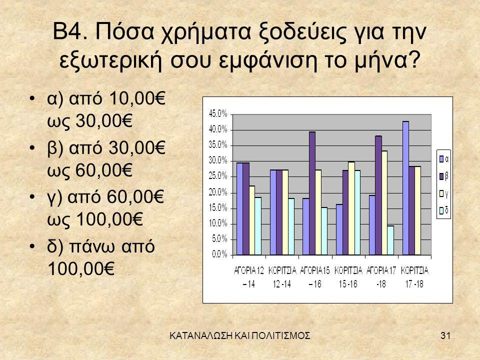 Β4. Πόσα χρήματα ξοδεύεις για την εξωτερική σου εμφάνιση το μήνα