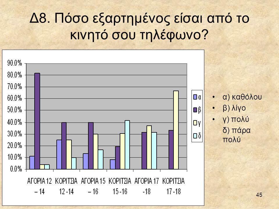 Δ8. Πόσο εξαρτημένος είσαι από το κινητό σου τηλέφωνο