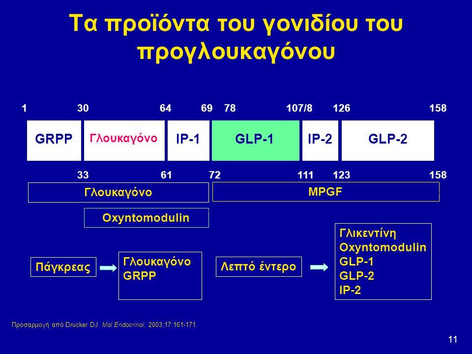 Τα προϊόντα του γονιδίου του προγλουκαγόνου