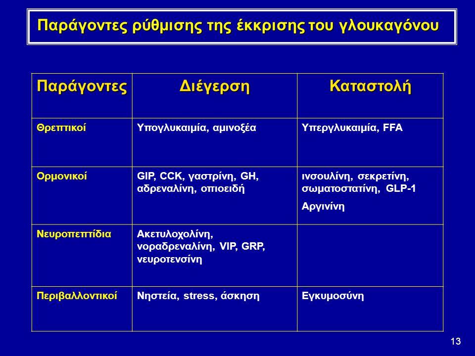 Παράγοντες ρύθμισης της έκκρισης του γλουκαγόνου