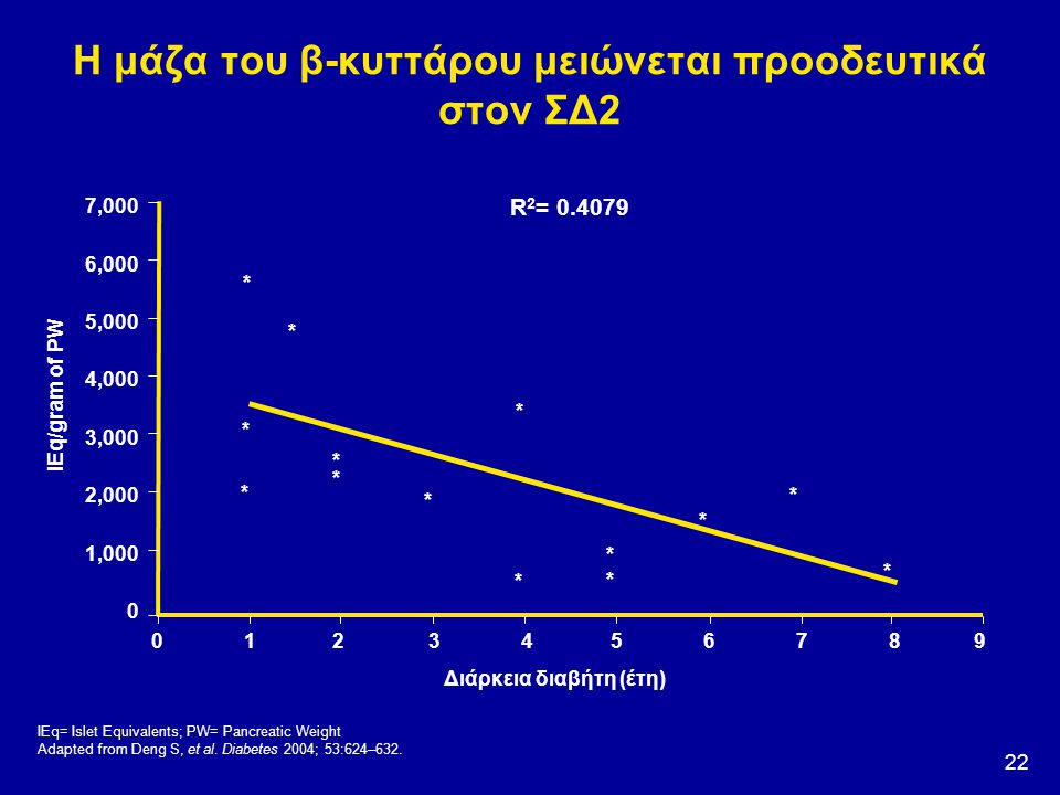 Η μάζα του β-κυττάρου μειώνεται προοδευτικά στον ΣΔ2