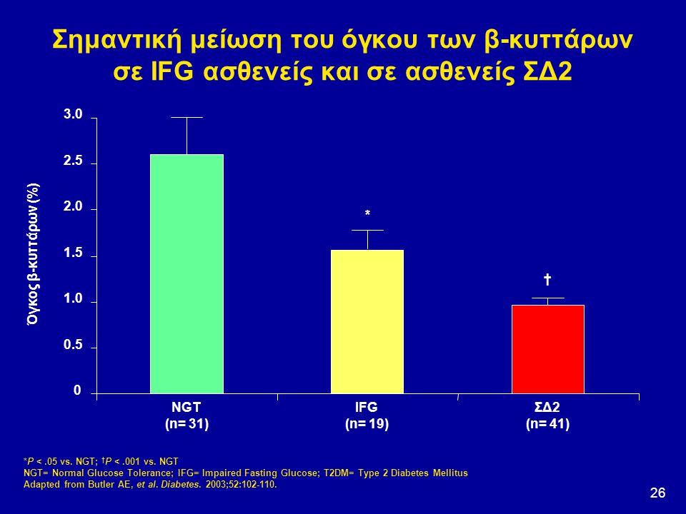 Σημαντική μείωση του όγκου των β-κυττάρων σε IFG ασθενείς και σε ασθενείς ΣΔ2