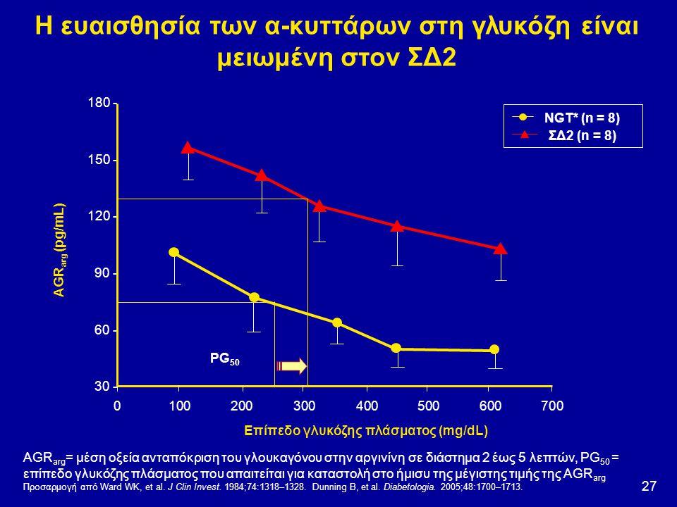 Η ευαισθησία των α-κυττάρων στη γλυκόζη είναι μειωμένη στον ΣΔ2