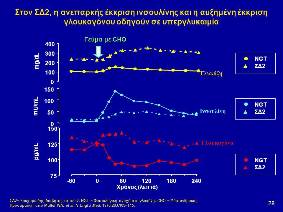 Στον ΣΔ2, η ανεπαρκής έκκριση ινσουλίνης και η αυξημένη έκκριση γλουκαγόνου οδηγούν σε υπεργλυκαιμία