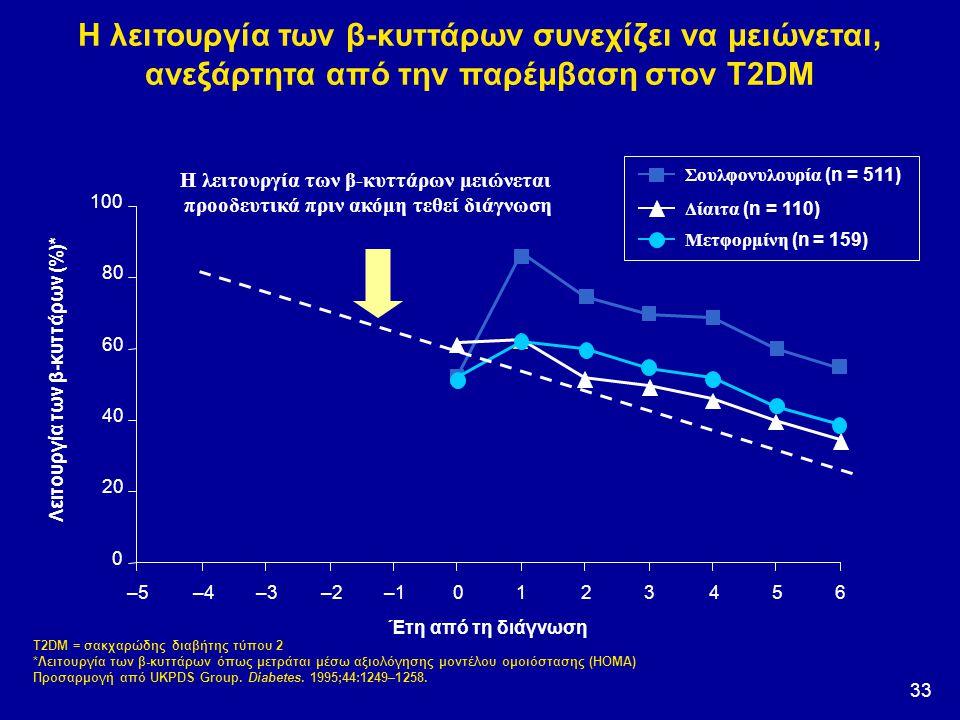 Λειτουργία των β-κυττάρων (%)*