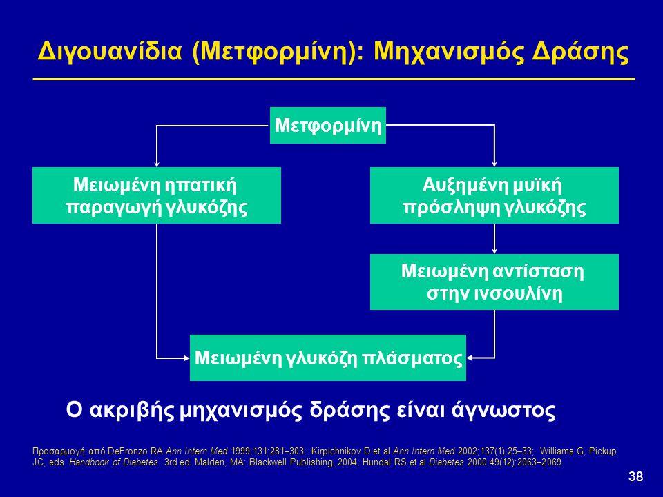 Διγουανίδια (Μετφορμίνη): Μηχανισμός Δράσης