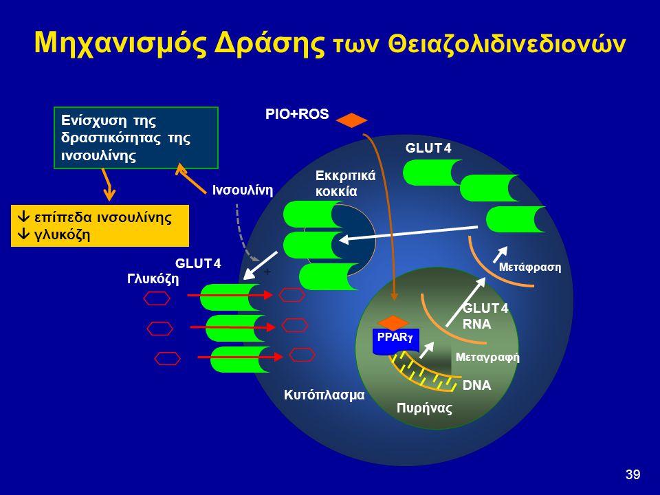 Μηχανισμός Δράσης των Θειαζολιδινεδιονών