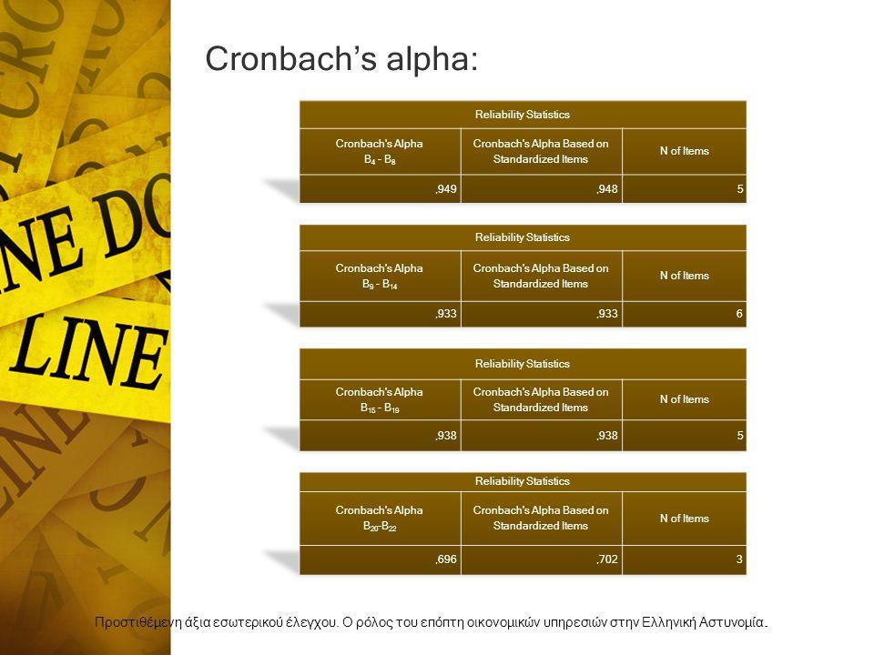 Cronbach's alpha: Reliability Statistics. Cronbach s Alpha. Β4 - Β8. Cronbach s Alpha Based on Standardized Items.