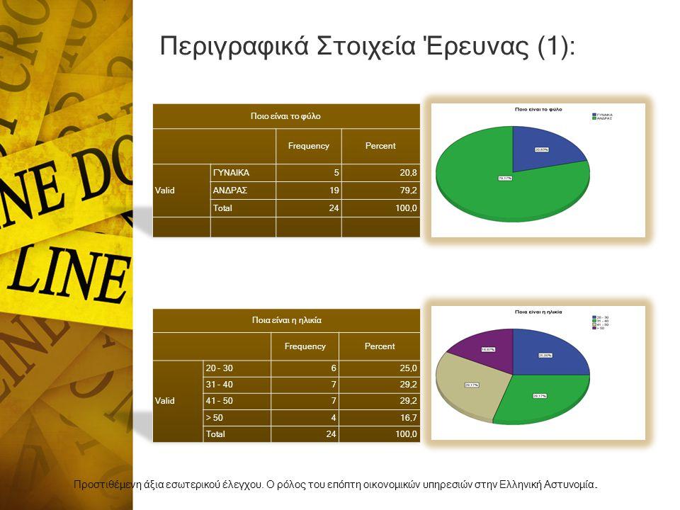Περιγραφικά Στοιχεία Έρευνας (1):