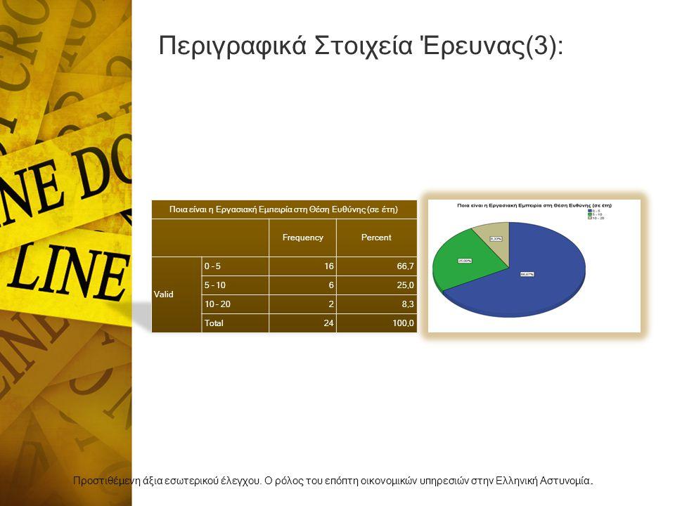 Περιγραφικά Στοιχεία Έρευνας(3):
