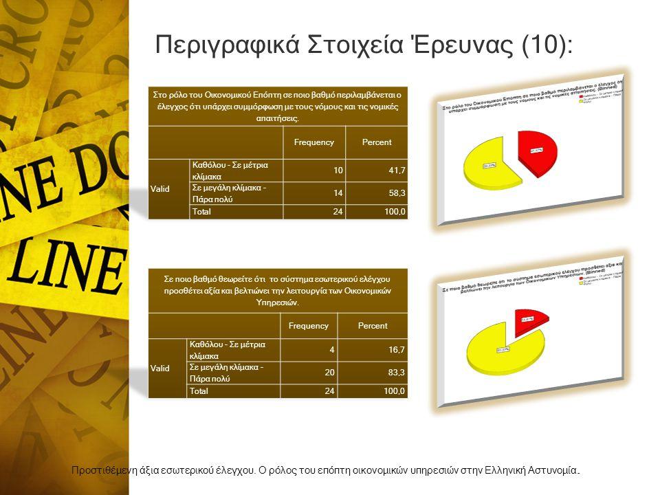 Περιγραφικά Στοιχεία Έρευνας (10):