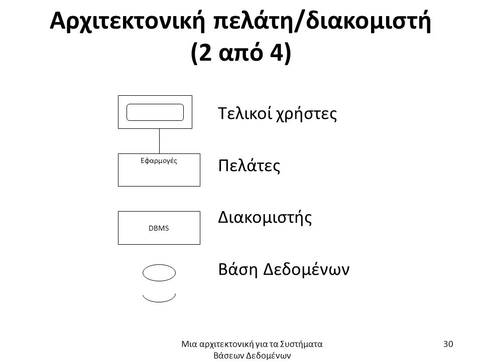 Αρχιτεκτονική πελάτη/διακομιστή (2 από 4)