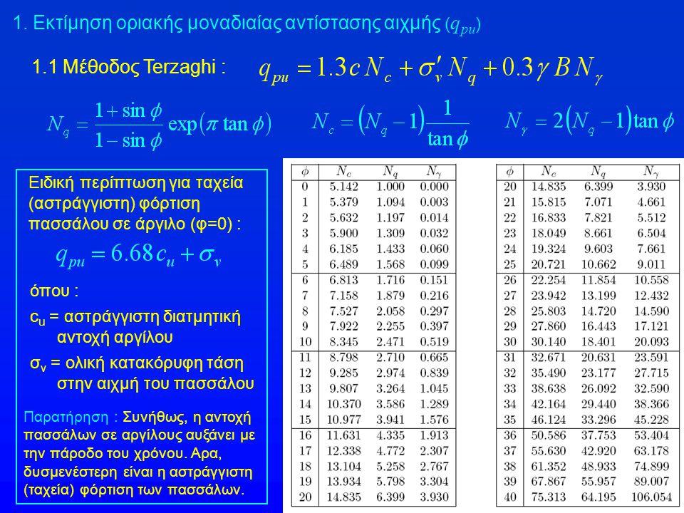 1. Εκτίμηση οριακής μοναδιαίας αντίστασης αιχμής (qpu)